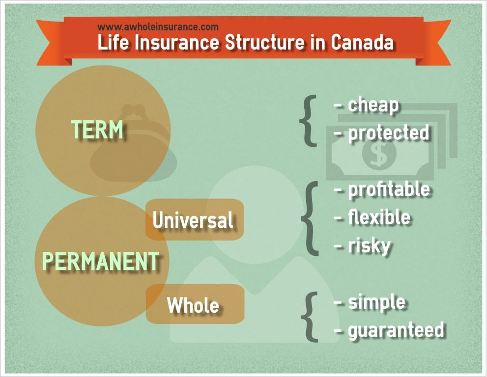 Canadian Life Insurance